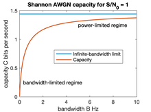 Shannon–Hartley theorem - Wikiwand
