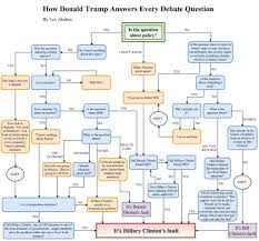 Trump Russia Flow Chart Akabas How Donald Trump Answers Every Debate Question A
