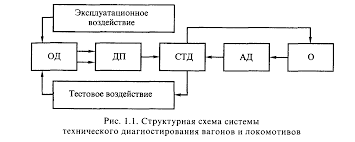 Реферат Неразрушающий контроль узлов и деталей системы  Неразрушающий контроль узлов и деталей системы технического диагностирования