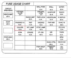 1995 pontiac grand prix fuse box complete wiring diagrams \u2022 1998 Jeep Grand Cherokee Fuse Box Diagram at 1998 Pontiac Grand Prix Fuse Box Diagram