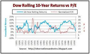 Observations Stock Market Rolling Returns Vs Price