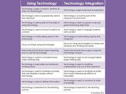 best education technology tips tools images 494 best education technology tips tools images educational technology mobile learning and google classroom