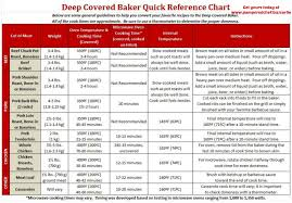 Microwave Egg Cooker Time Chart Quick Reference Chart For Cook Times Using Your Deep Covered