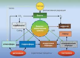 Схема границы биосферы вмещающей биосферу