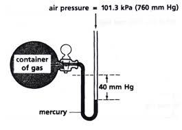 manometer chemistry. 1013kpa manometer chemistry ,