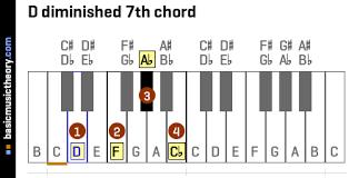 Basicmusictheory Com D Diminished 7th Chord