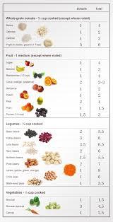 Fiber Diet Chart High Fiber Foods Chart 50 Fiber Rich Foods The Dr Oz Show