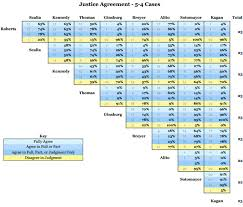Court Chart Chart Of The Week Supreme Court Justices Who Agrees With
