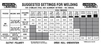 Mig Welder Settings For Various Metal Thicknesss