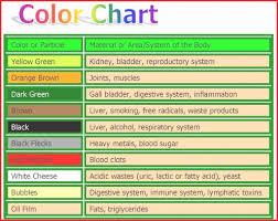 Mucus Color Chart Beautiful Phlegm Color Chart Michaelkorsph Me