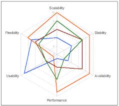Hexagon Chart Excel Improving Radar Charts Microsoft Excel Charting Tips