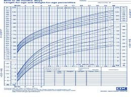 Red Book Growth Chart Growth Charts