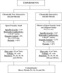 Flow Chart Of The Experimental Program Download