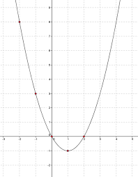 draw a function x2 2x0 draw a graph of quadratic equations on graphing coordinate plane worksheets