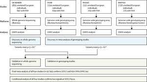 Genetic determinants of risk in pulmonary arterial hypertension:  international genome-wide association studies and meta-analysis.,The Lancet  Respiratory Medicine - X-MOL