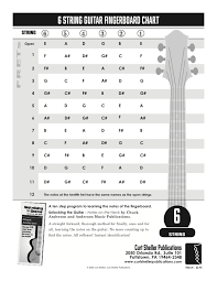 Learning Ukulele With Curt Guitar Fingerboard Chart 6