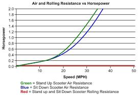 Motor Power Calculator Electricscooterparts Com
