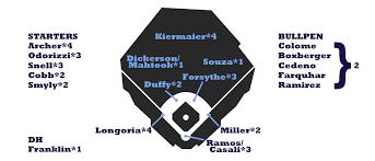2017 Zips Projections Tampa Bay Rays Fangraphs Baseball