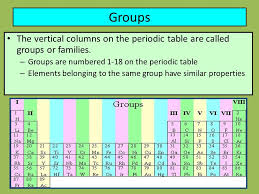 Metals The Periodic Table Nonmetals Metalloids Period Group - ppt ...