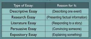 types essays homework writing 4 types essays