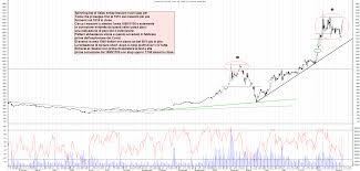 Grafico azioni Tesla 13 08 2020 ora 22:08. - La Borsa Dei Piccoli