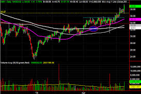 3 Big Stock Charts For Tuesday Mckesson Dish Network And
