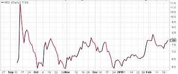 Nio Stock Chart Tesla Tsla Vs Nio Nio Cabot Wealth Network