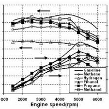 pdf review of fuels for internal combustion engines in the aspect variation of volumetric efficiency and brake power hp for different engine speed rpm
