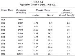 population growth in since