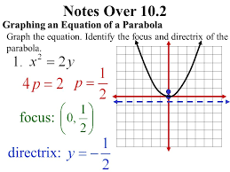 3 notes over 10 2 graphing an equation of a parabola standard equation of a parabola vertex at origin focus directrix