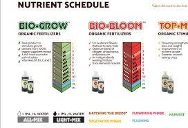 Biobizz Feeding Chart Soil Sour D Is In Trouble Plant Care I Love Growing Marijuana