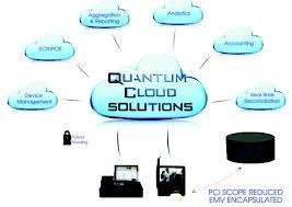 Soundpayments Quantum Cloud Solutions