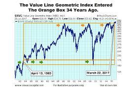 Value Line Geometric Composite Archives See It Market