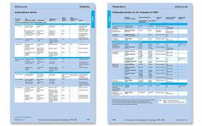 Insulin Pen Comparison Chart Compare Copd Inhalers And Insulin Pens With New Mims Tables