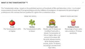Rotten Tomatoes and IMDB Reviews Strongly Correlated With Movie     Movies and TV shows are Certified Fresh with a steady Tomatometer of     or  higher after a set amount of reviews     for wide release movies
