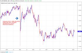 Eur Swiss Franc Chart