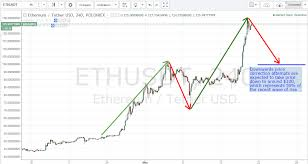 Eth Historical Price Chart Ethereum Skyrockets To Record Another Historical High Of
