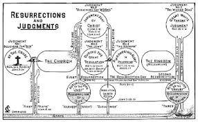Resurrections Judgments Chart By Clarence Larkin