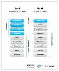 Iaas Vs Paas Iaas Vs Paas Understanding The Differences Opus Interactive