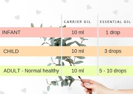 Robert Tisserand Dilution Chart _essential Oils Safe Usage And Dilution Simply Mardi