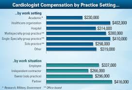 Va Compensation Pay Chart 2013 Cardiologist Average Salary Medscape Compensation Report 2013