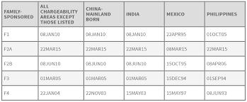 Visa Bulletin Priority Date Chart How To Read The Visa Bulletin Citizenpath