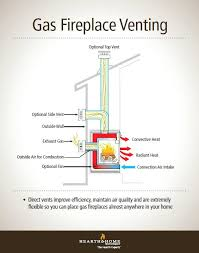 fireplace vent pipe fire direct vent gas fireplace venting explained gas fireplace vent pipe clearance