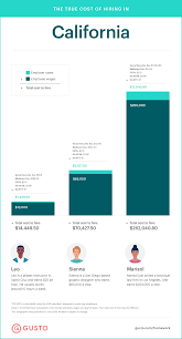State Of California Paycheck Calculator The True Cost To Hire An Employee In California Infographic