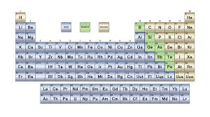Parts Of Periodic Table What Are The Parts Of The Periodic Table