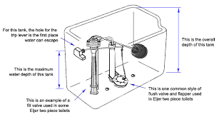 inside parts of a toilet tank. toilet tank parts diagram lever what are the of a repair kits product running water in inside