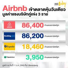 Airbnb เข้าตลาดหุ้นวันเดียว มูลค่าแซงบริษัทคู่แข่ง 3 ราย - workpointTODAY