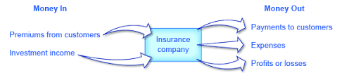 Many of these deaths occur in. 16 2 Insurance And Imperfect Information Principles Of Economics