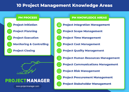 Online Group Task Manager The 10 Project Management Knowledge Areas