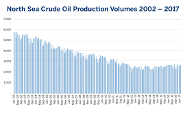 Introduction To European Crude Oil